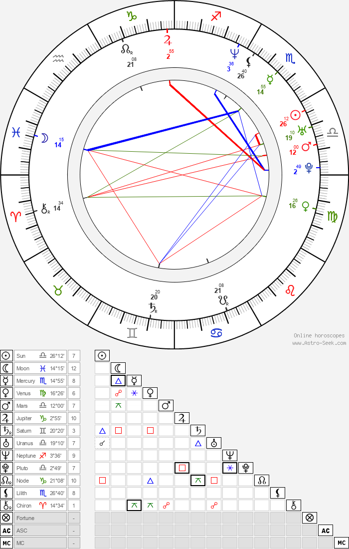 Pras - Astrology Natal Birth Chart