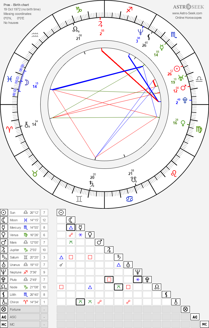 Pras - Astrology Natal Birth Chart