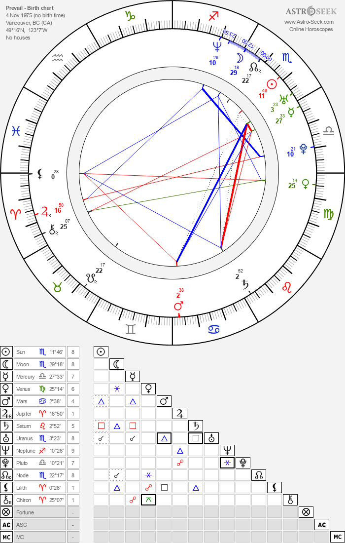 Prevail - Astrology Natal Birth Chart