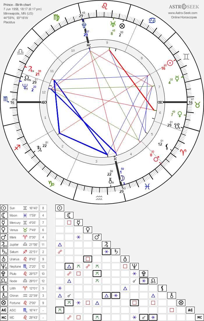 Prince - Astrology Natal Birth Chart