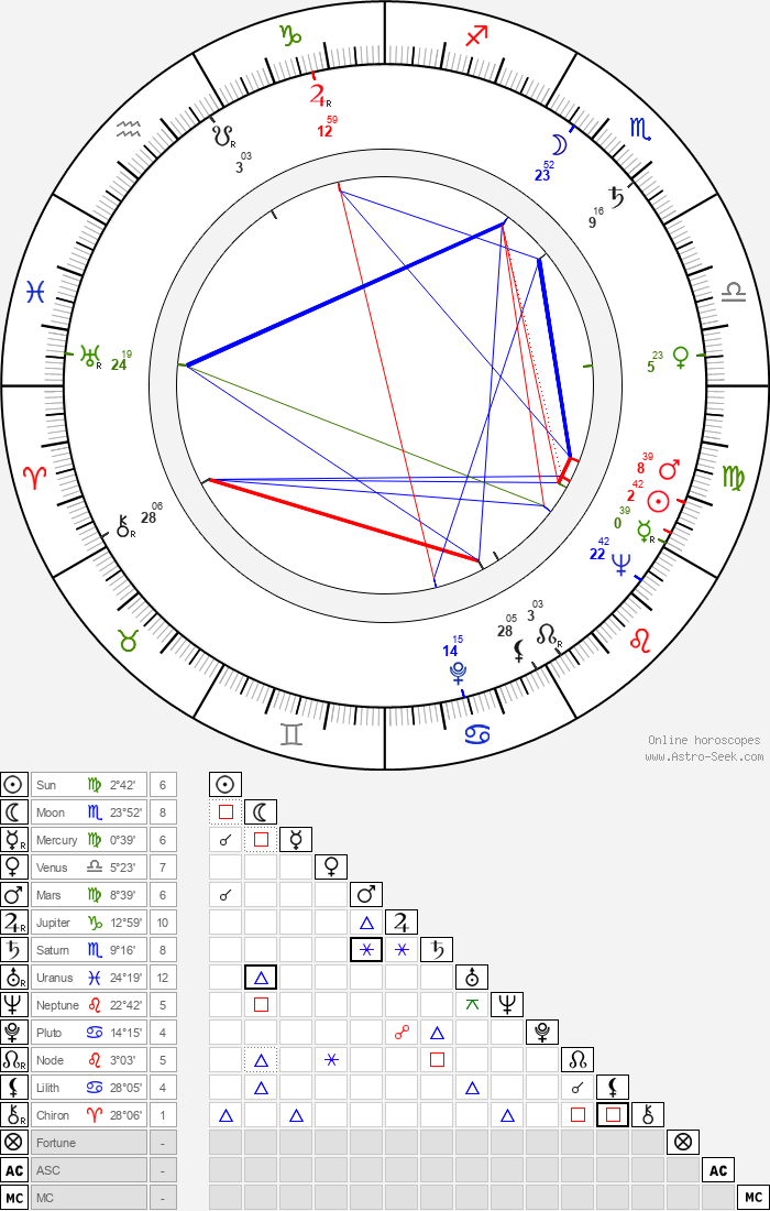 Pyotr Todorovskiy - Astrology Natal Birth Chart