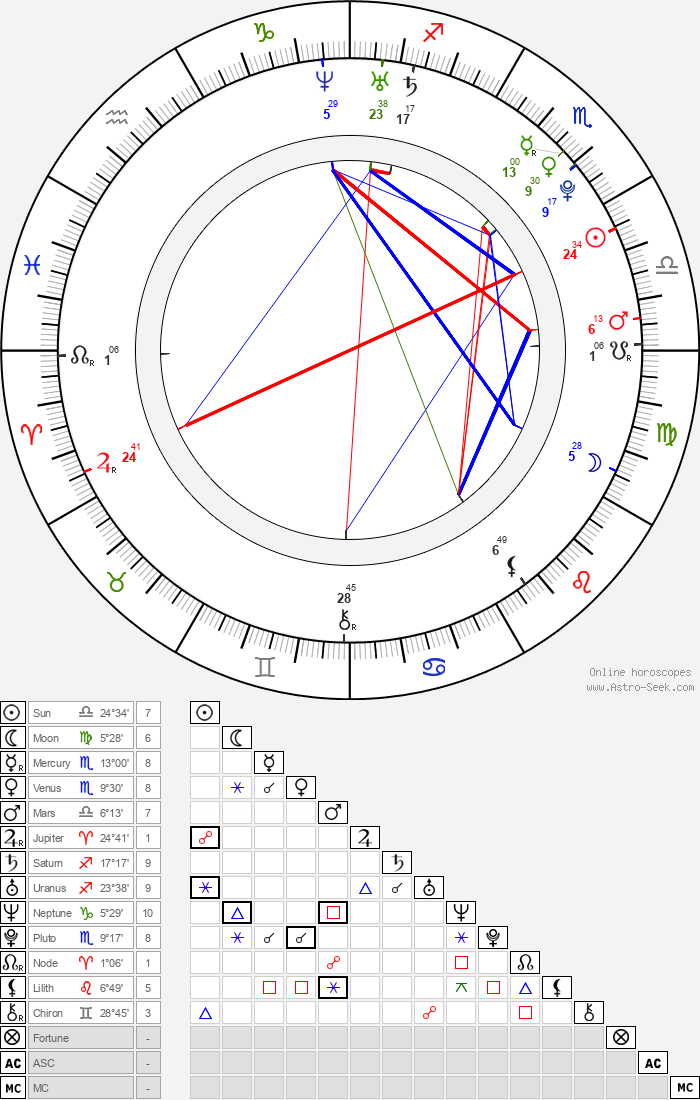 Quinn Beswick - Astrology Natal Birth Chart