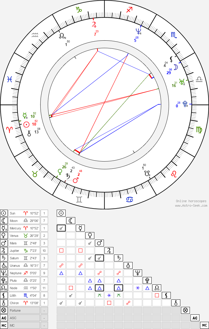 R. D. Robb - Astrology Natal Birth Chart