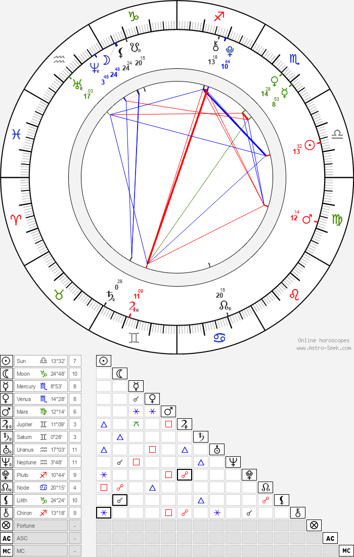 Rachel Pace - Astrology Natal Birth Chart