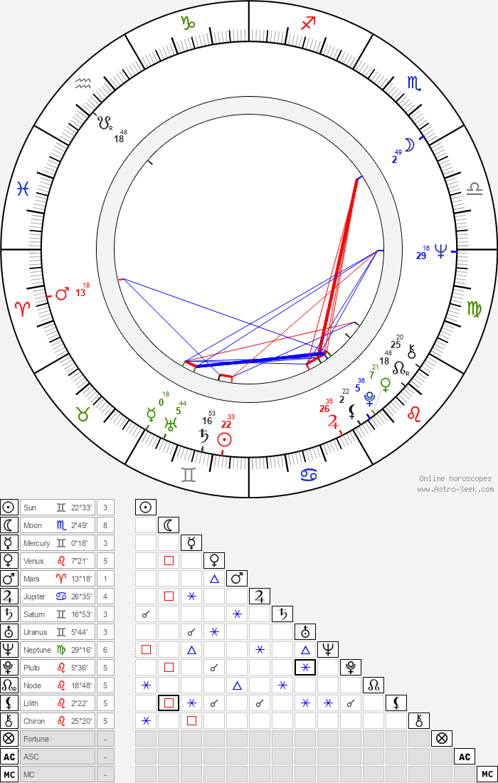 Radoslav Spassov - Astrology Natal Birth Chart