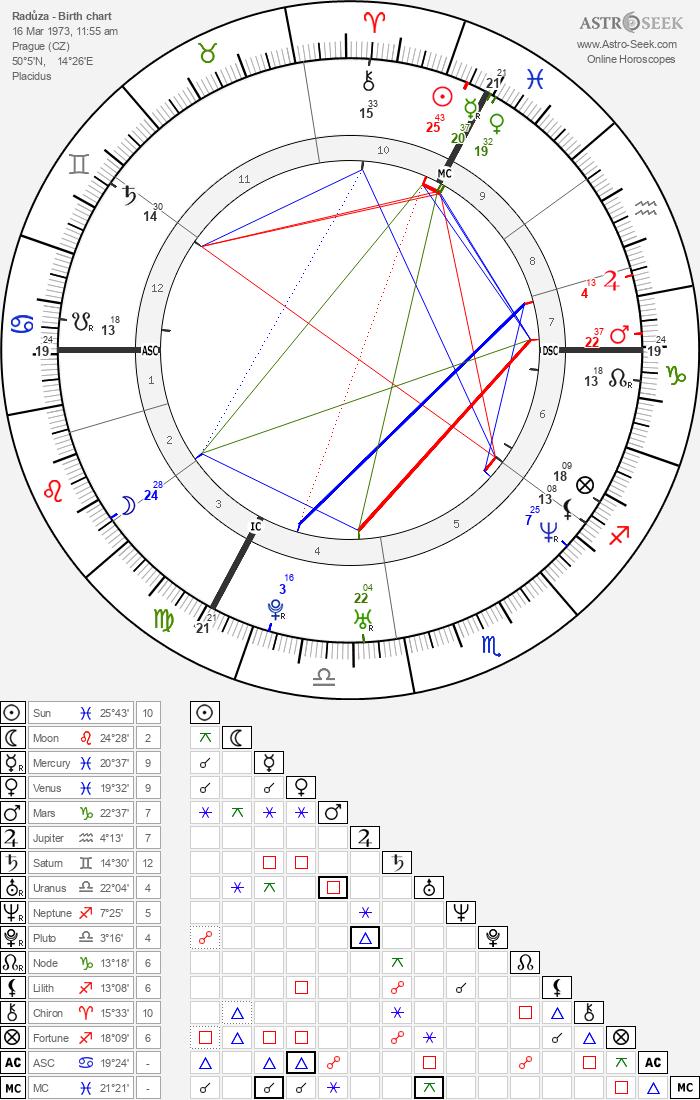Radůza - Astrology Natal Birth Chart