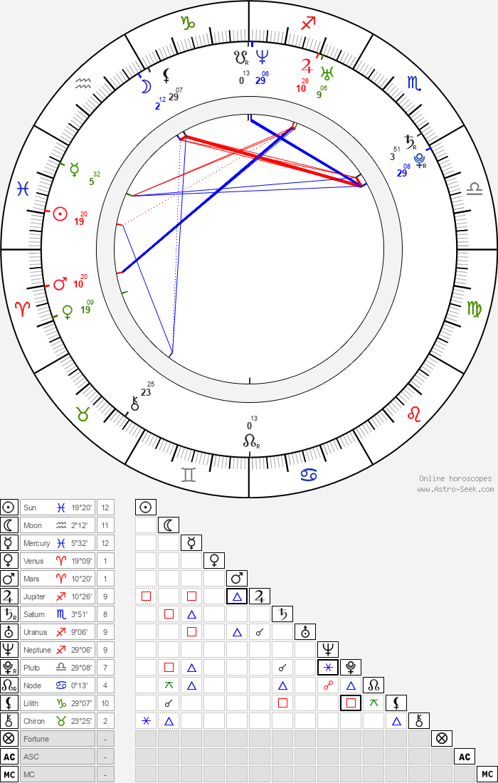 Rafe Spall - Astrology Natal Birth Chart