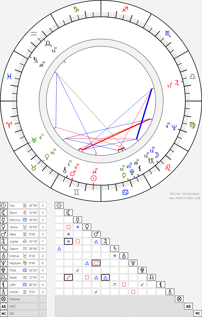 Raili Tiensuu - Astrology Natal Birth Chart