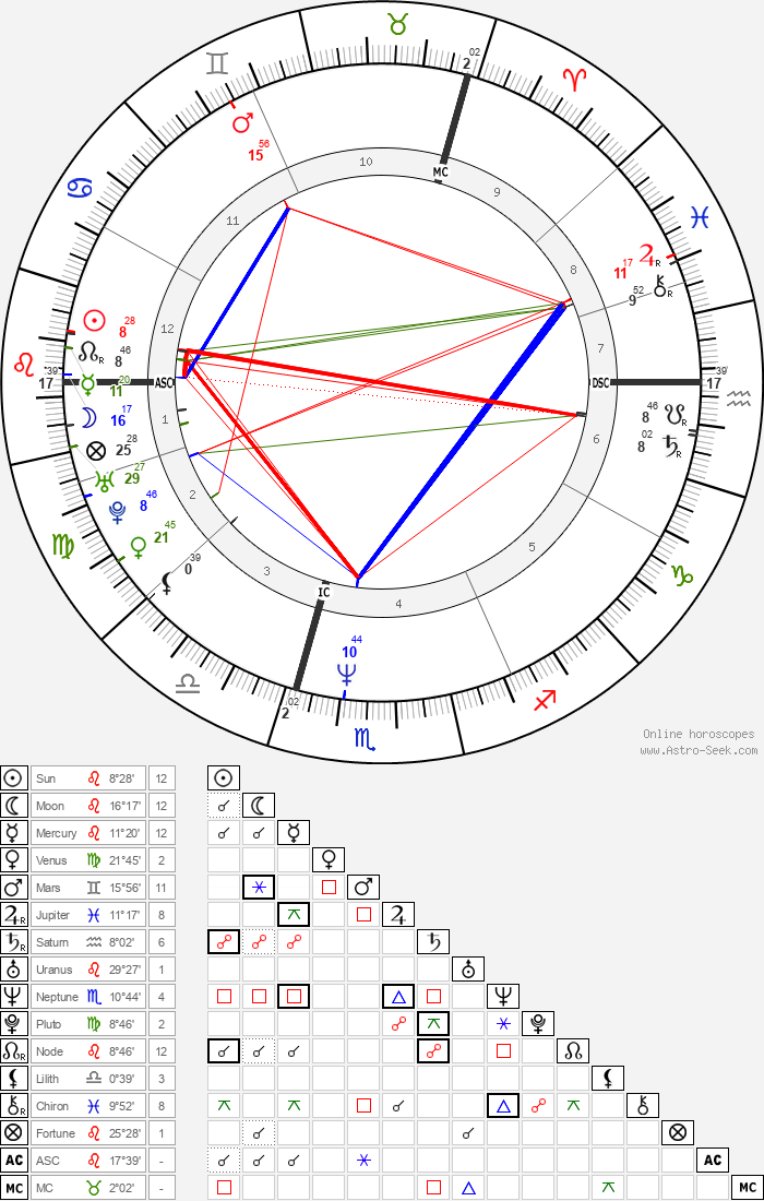 Rainer Lemke - Astrology Natal Birth Chart