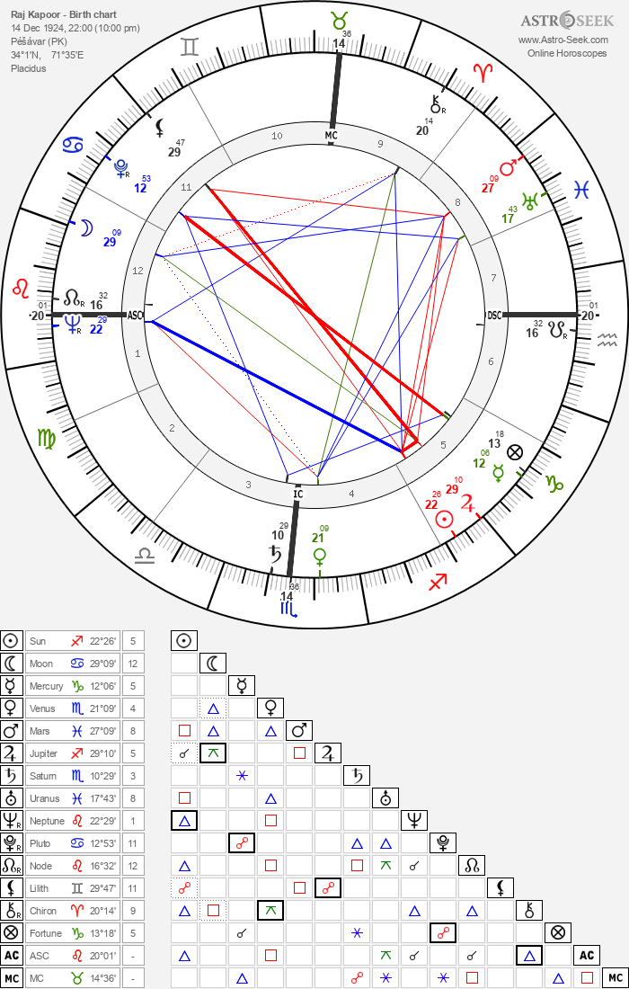 Raj Kapoor - Astrology Natal Birth Chart
