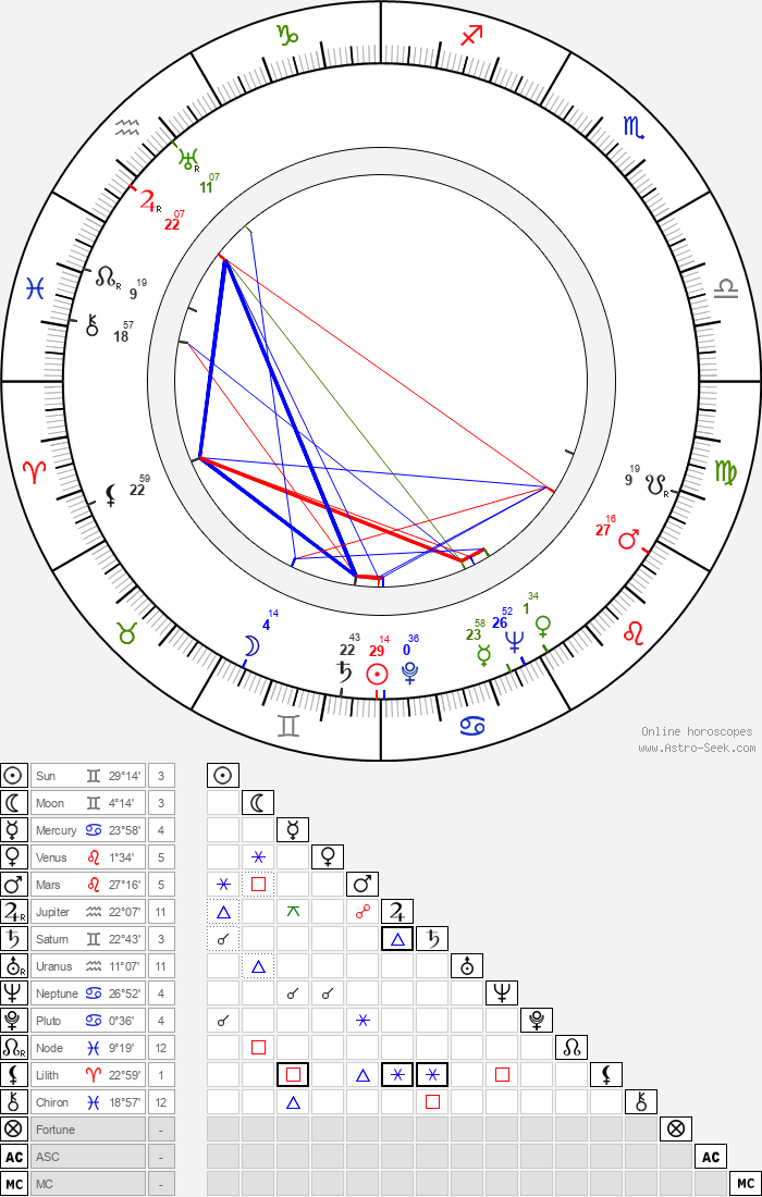 Ralf Parland - Astrology Natal Birth Chart