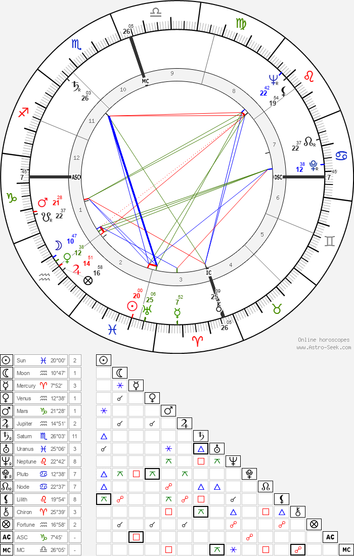 Ralph Abernathy - Astrology Natal Birth Chart