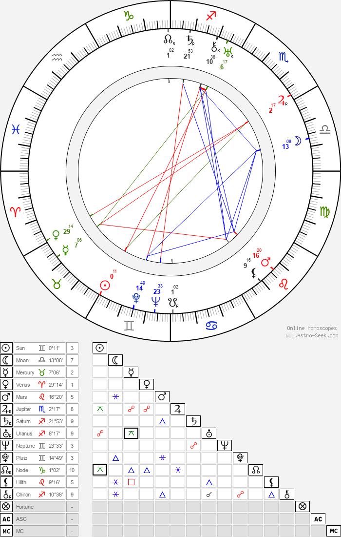 Ralph Sanford - Astrology Natal Birth Chart