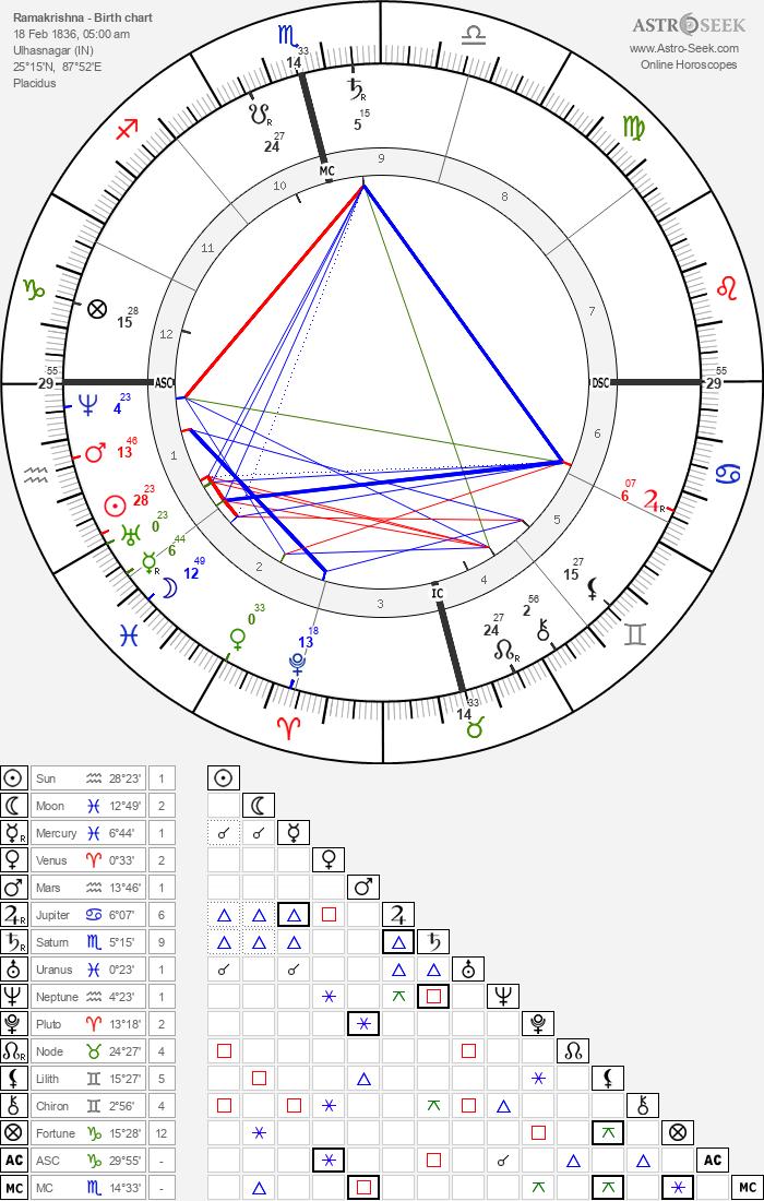 Ramakrishna - Astrology Natal Birth Chart