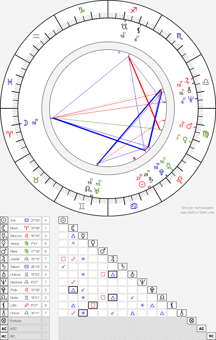 Randal Kleiser - Astrology Natal Birth Chart