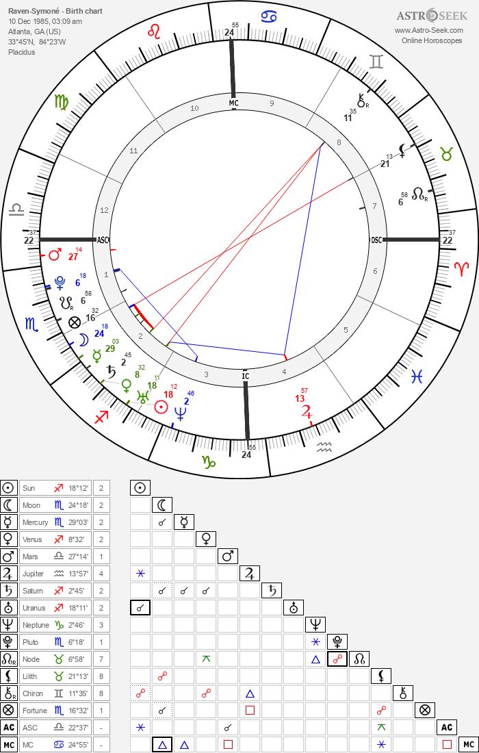 Raven-Symoné - Astrology Natal Birth Chart