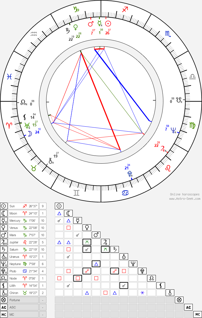 Ray Danton - Astrology Natal Birth Chart