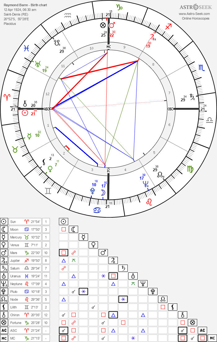 Raymond Barre - Astrology Natal Birth Chart
