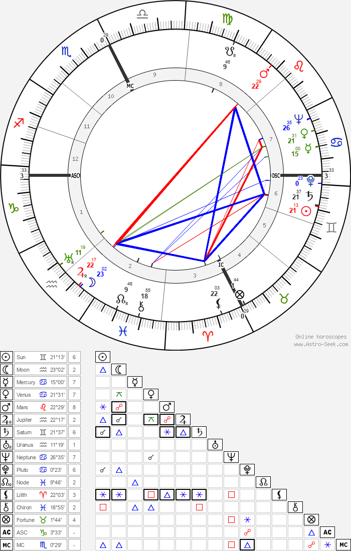 Raymond E. Billows - Astrology Natal Birth Chart