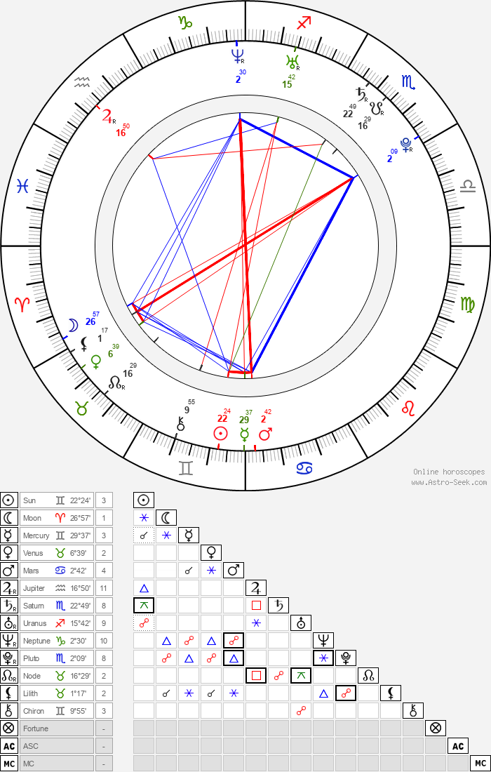 Raz-B - Astrology Natal Birth Chart