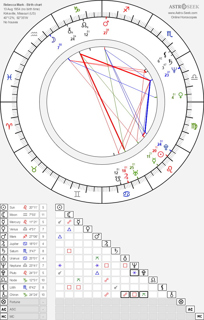 Rebecca Mark - Astrology Natal Birth Chart