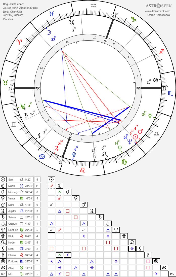 Reg - Astrology Natal Birth Chart