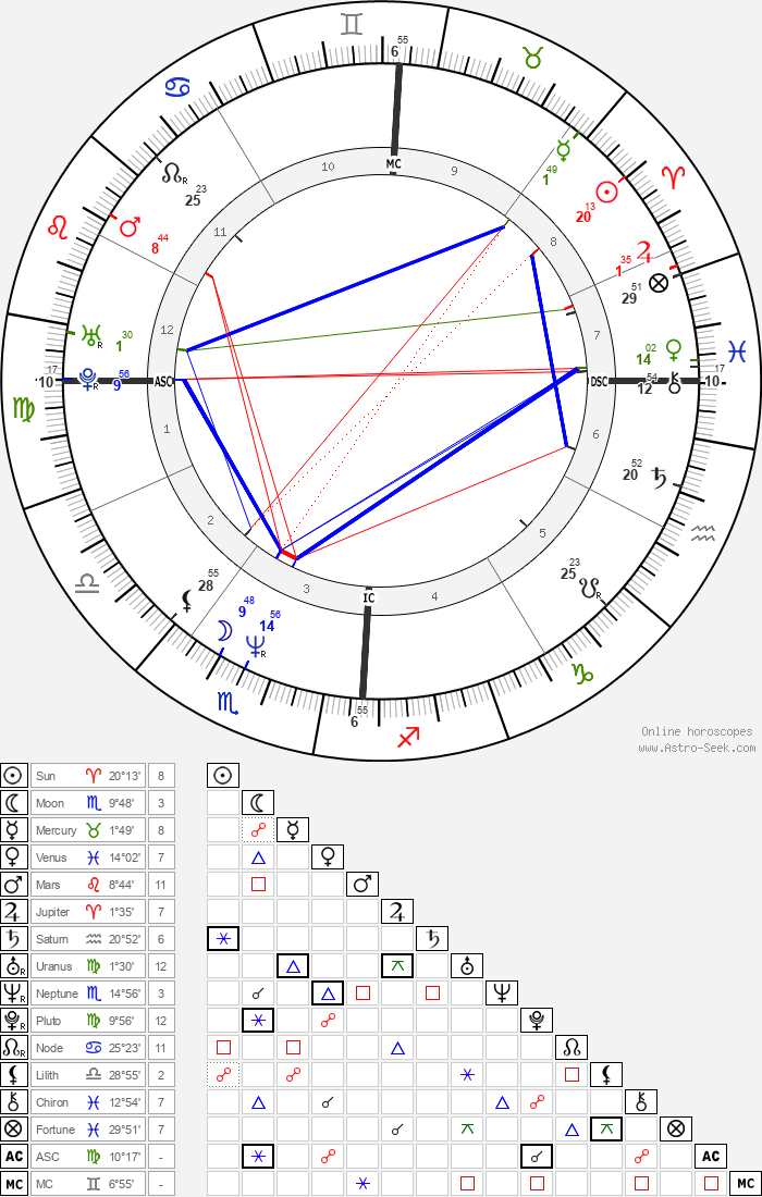 Reginald Shepherd - Astrology Natal Birth Chart