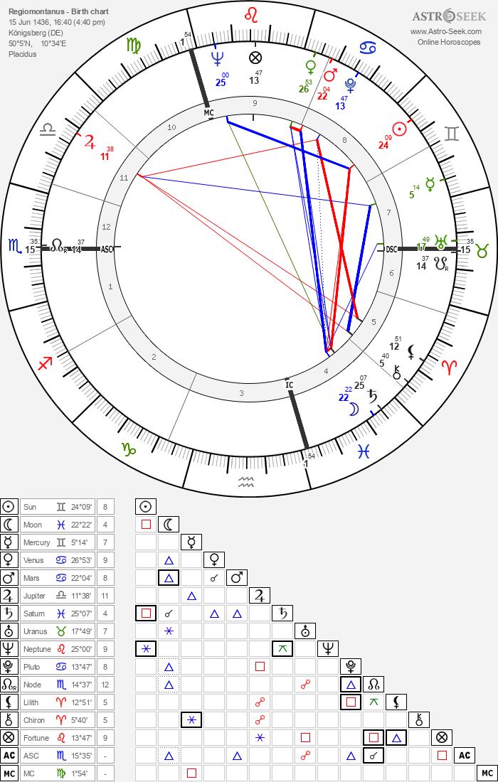 Regiomontanus - Astrology Natal Birth Chart