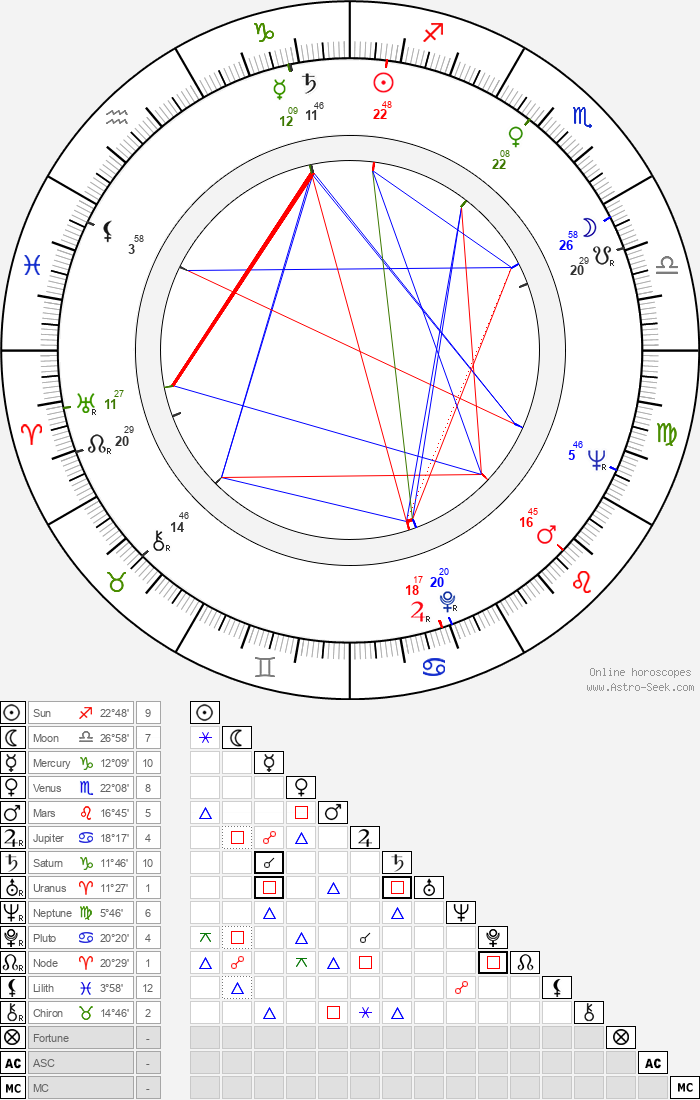 Reijo Koukonen - Astrology Natal Birth Chart