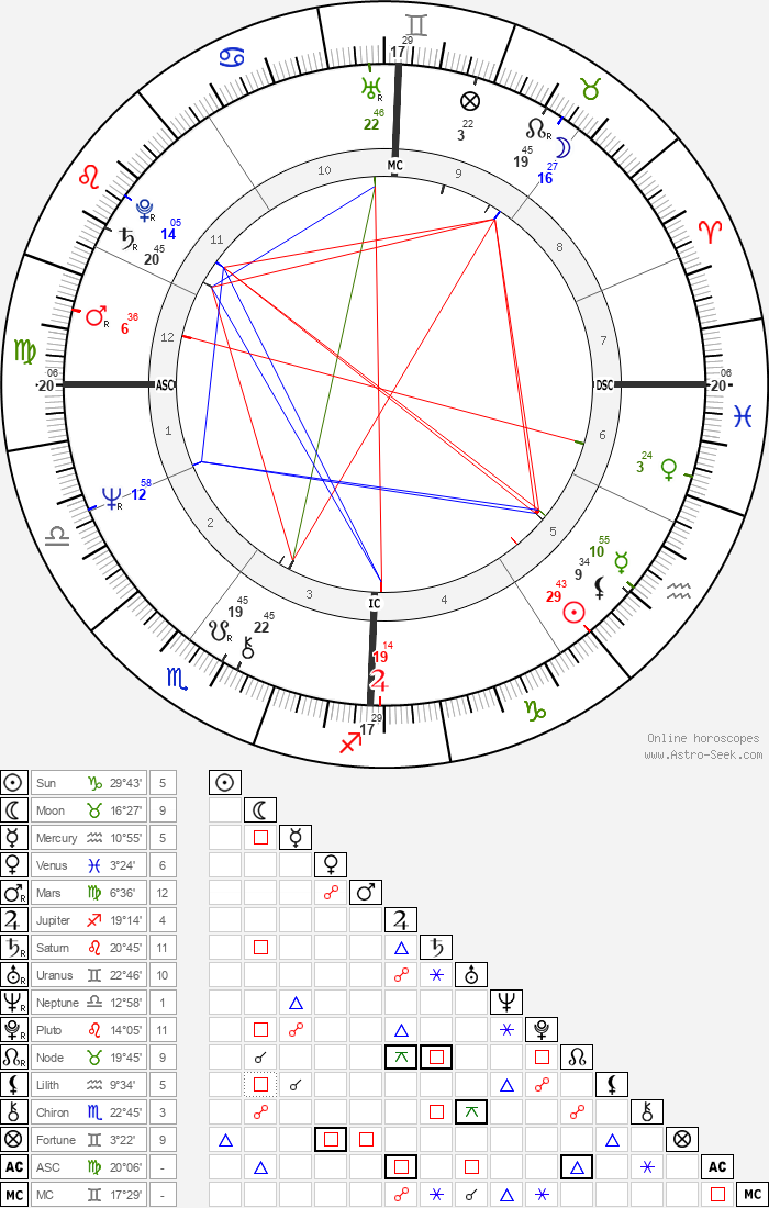 Rémy Butler - Astrology Natal Birth Chart