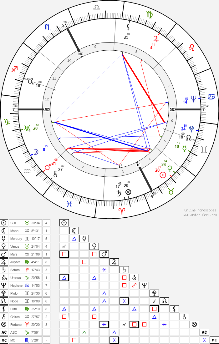 René Bousquet - Astrology Natal Birth Chart