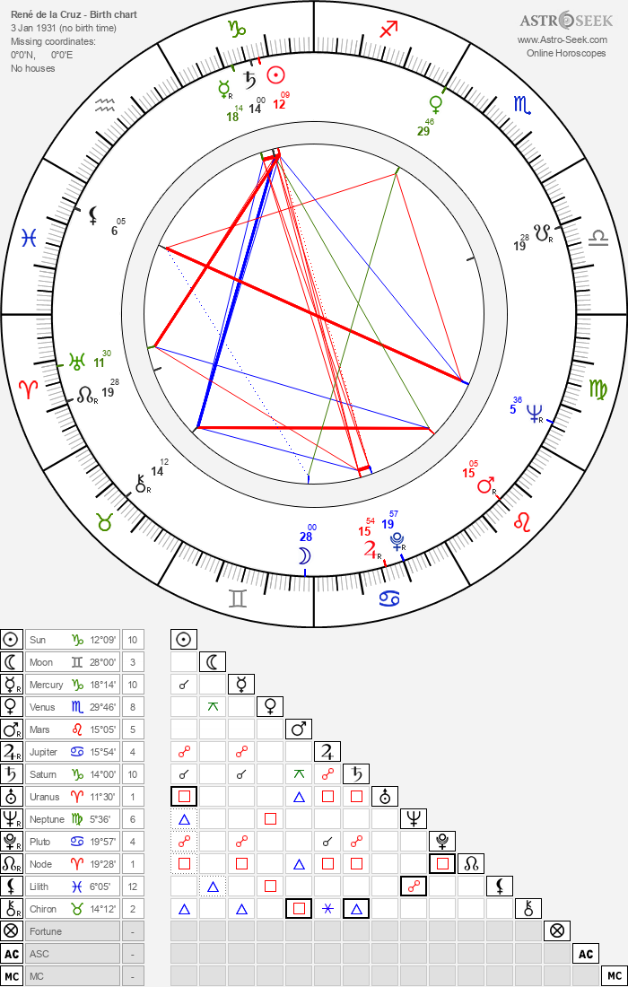 René de la Cruz - Astrology Natal Birth Chart