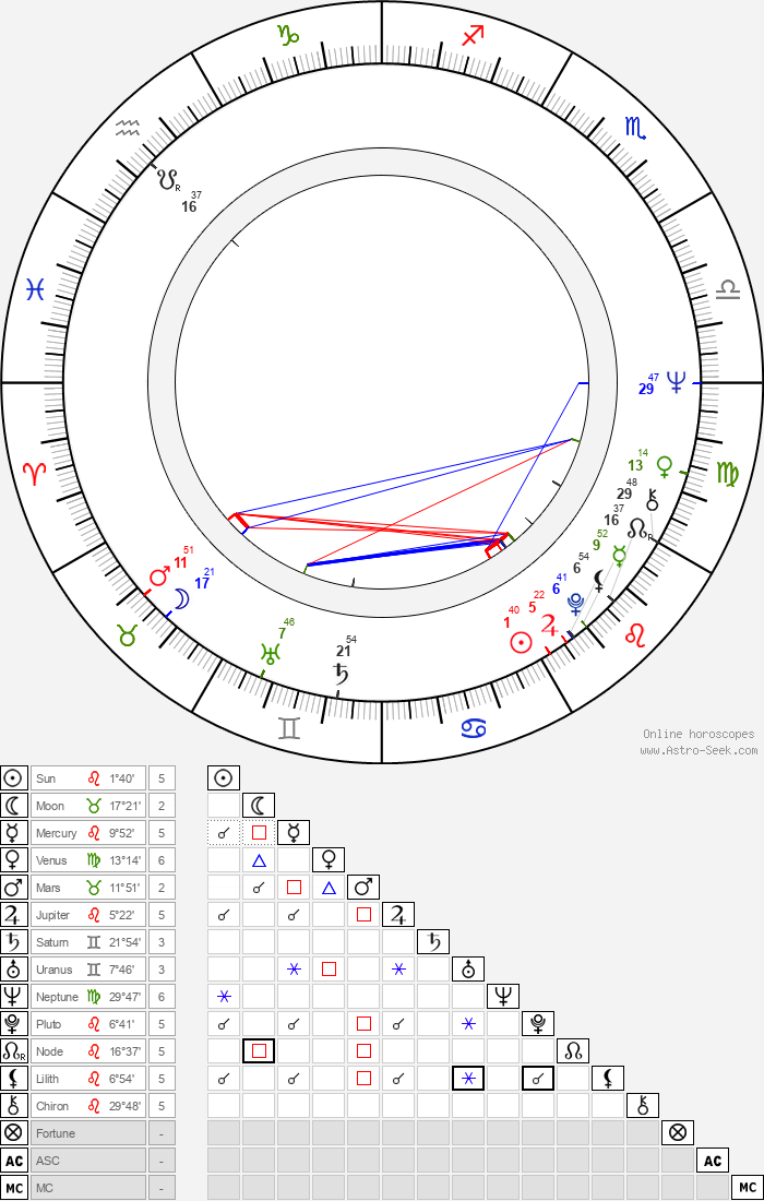 René Gabzdyl - Astrology Natal Birth Chart