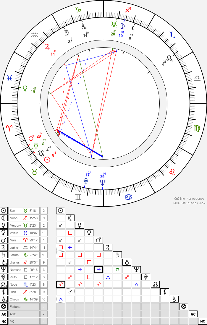 René Le Hénaff - Astrology Natal Birth Chart