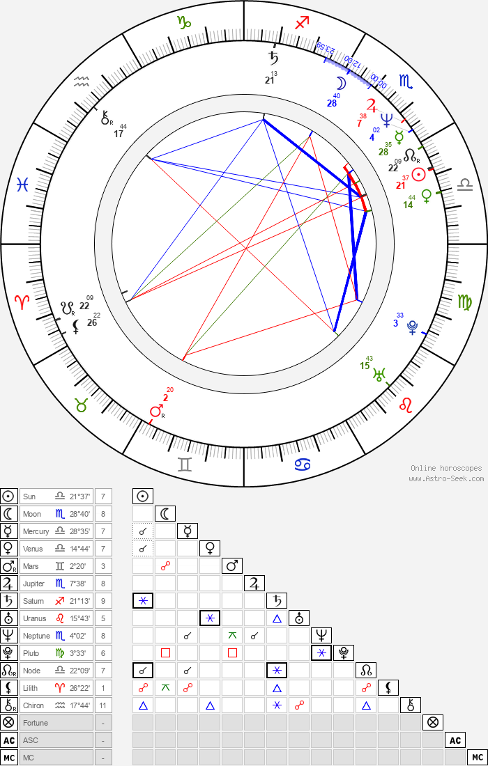 Renée Jones - Astrology Natal Birth Chart