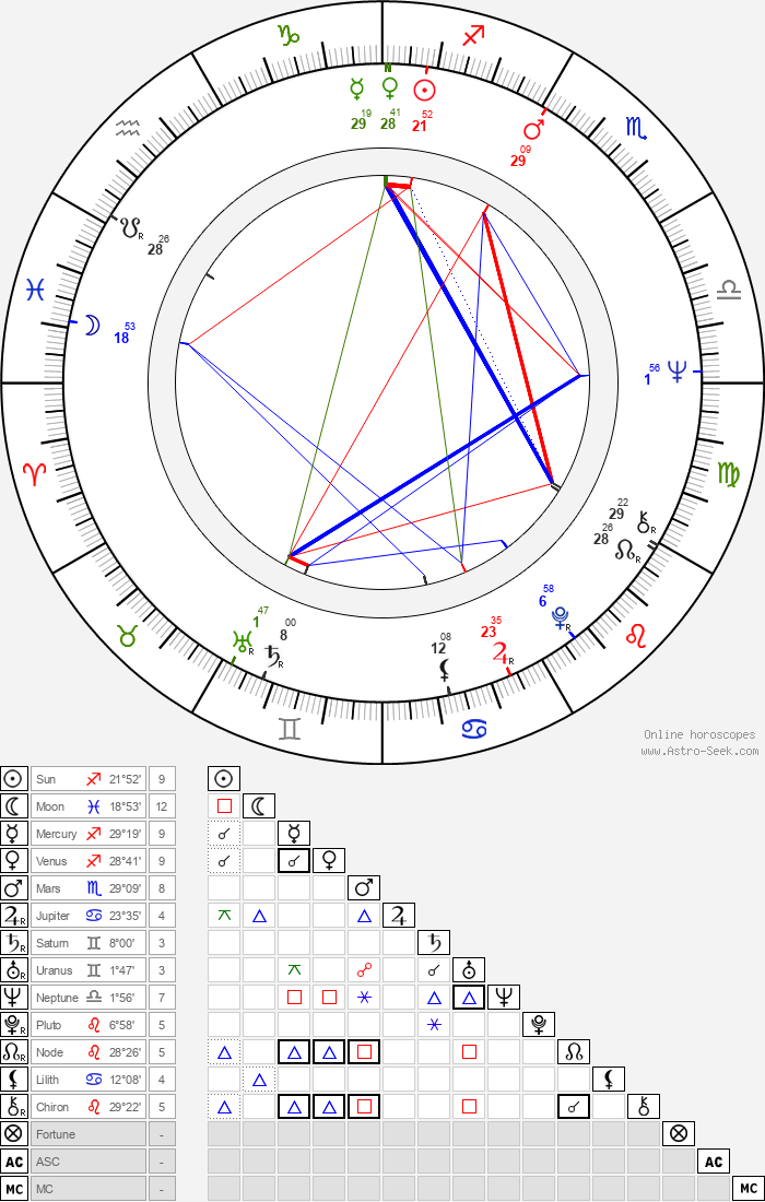 Rex Thompson - Astrology Natal Birth Chart