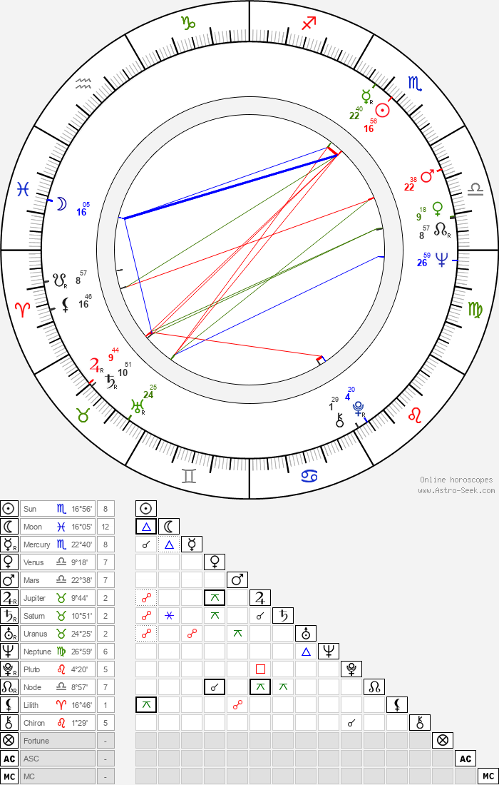 Reynaldo Villalobos - Astrology Natal Birth Chart