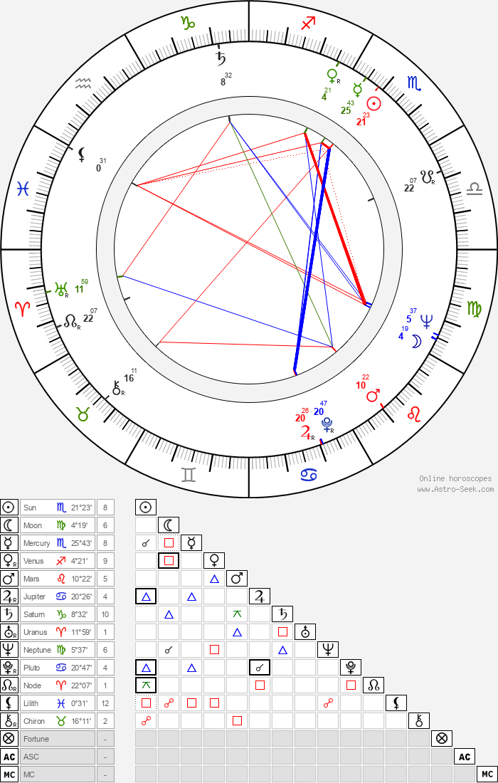 Richard Adam - Astrology Natal Birth Chart