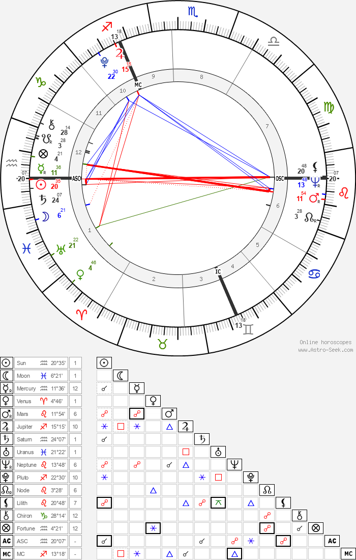 Richard Burke Jr. - Astrology Natal Birth Chart