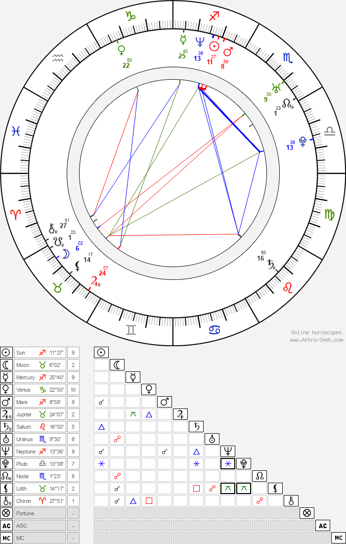Richard Cawthorne - Astrology Natal Birth Chart