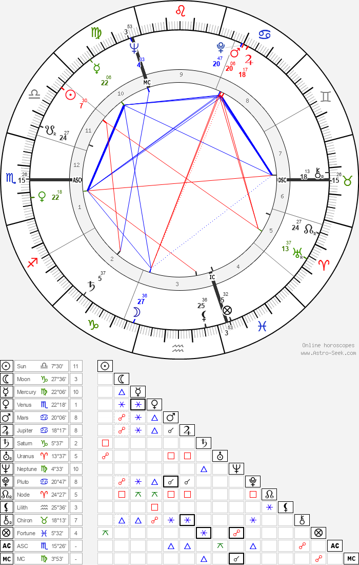 Richard Harris - Astrology Natal Birth Chart