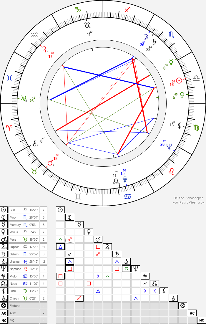 Richard Jaeckel - Astrology Natal Birth Chart