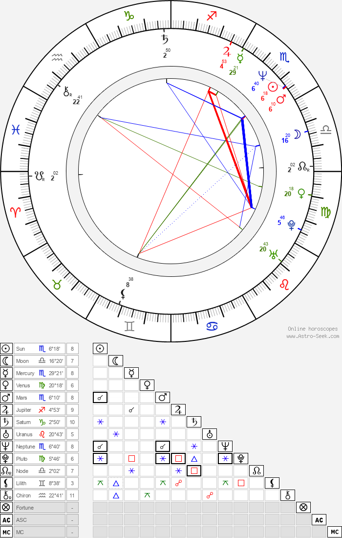 Richard LaGravenese - Astrology Natal Birth Chart
