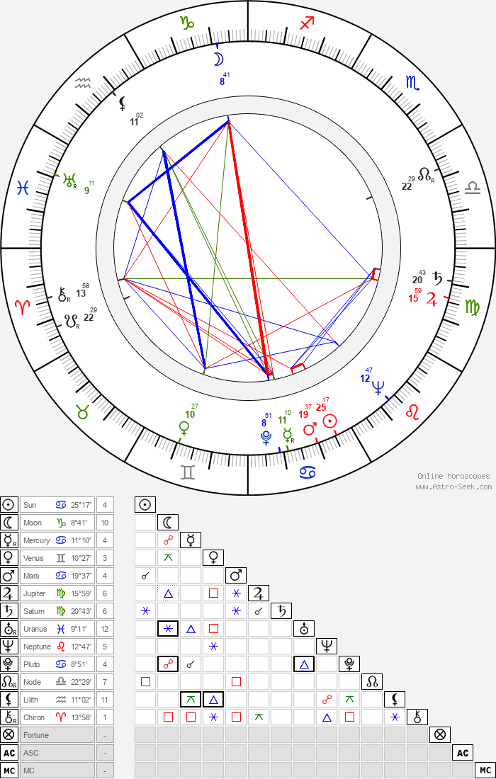 Richard Leacock - Astrology Natal Birth Chart