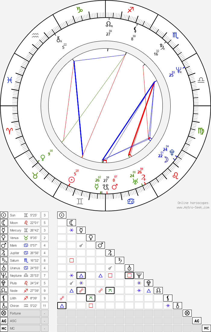Richard Schiff - Astrology Natal Birth Chart
