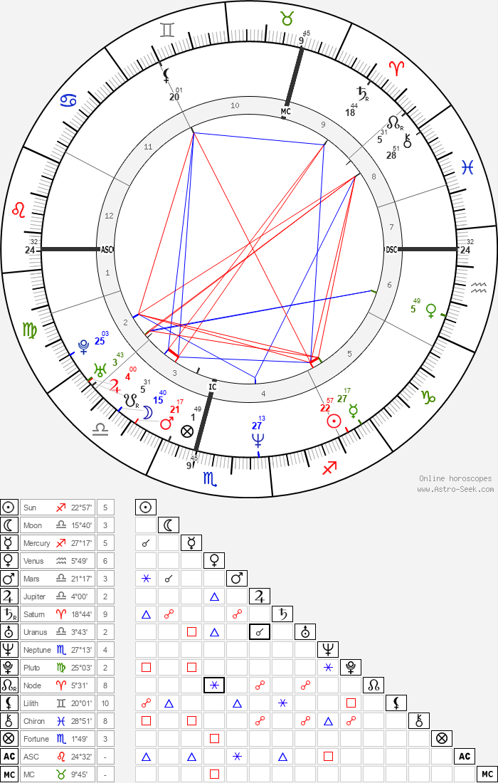 Richard Scott - Astrology Natal Birth Chart