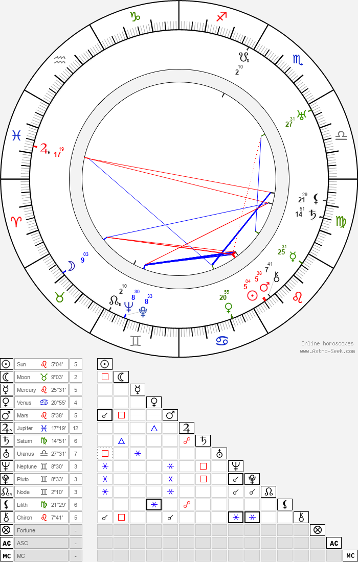 Richard 'Skeets' Gallagher - Astrology Natal Birth Chart