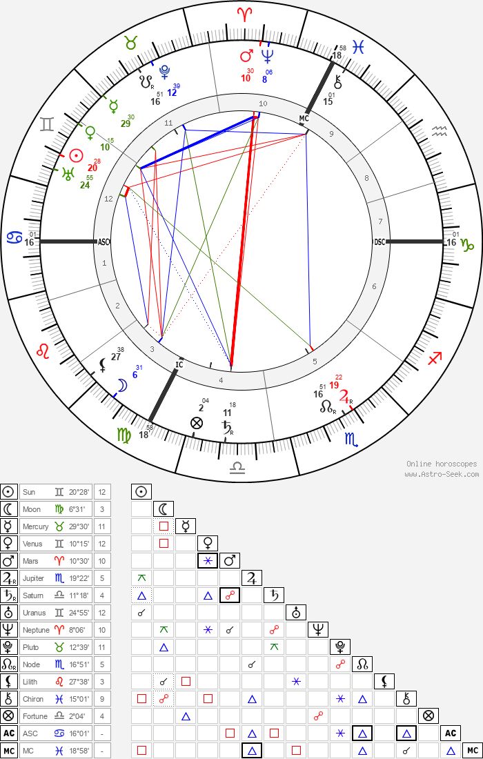 Richard Strauss - Astrology Natal Birth Chart