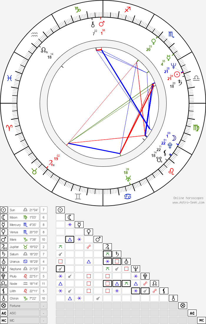 Rick Aviles - Astrology Natal Birth Chart