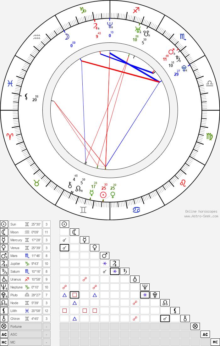 Rick Nash - Astrology Natal Birth Chart